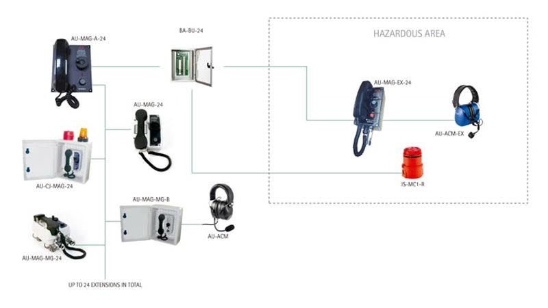 Example of Self Powered Telephones System